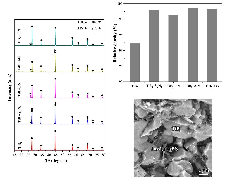 Pulsed electric current sintering of TiB2-based ceramics using nitride additives