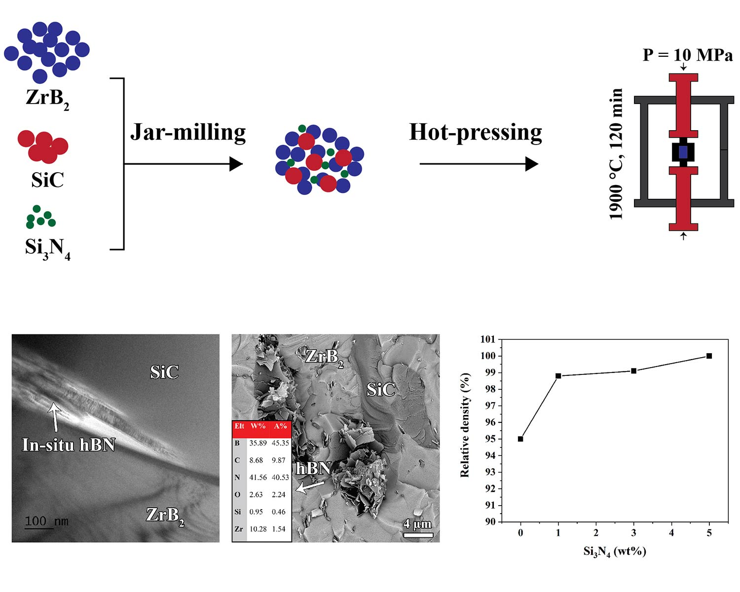 Role of Si3N4 on microstructure and hardness of hot-pressed ZrB2−SiC composites