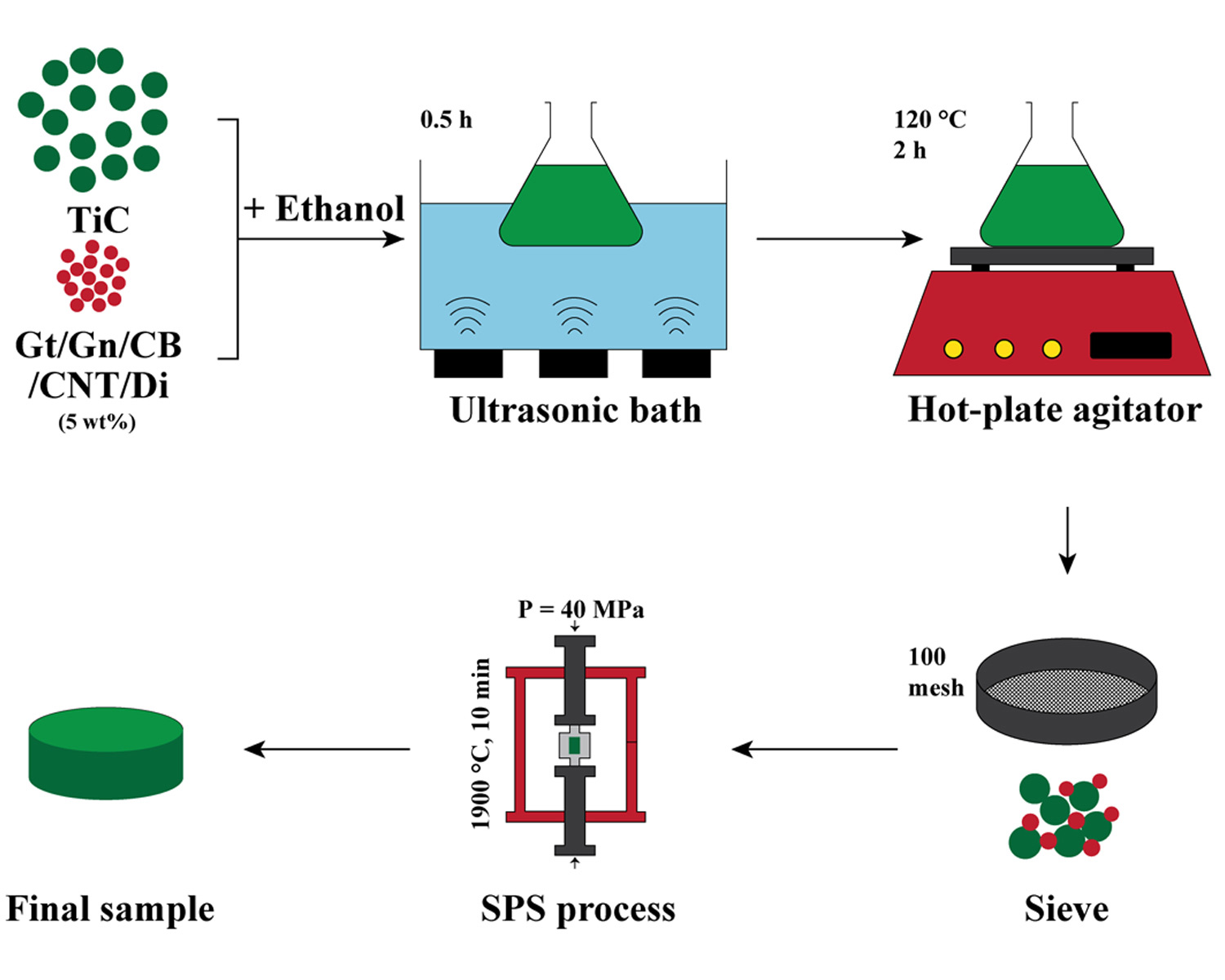 Effects of carbon nano-additives on characteristics of TiC ceramics prepared by field-assisted sintering