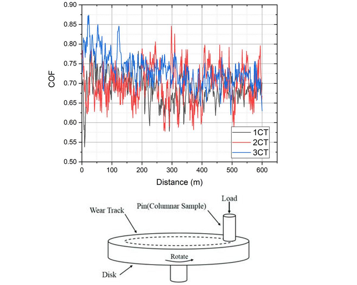 Wear behavior of self-propagating high-temperature synthesized Cu-TiO2 nanocomposites