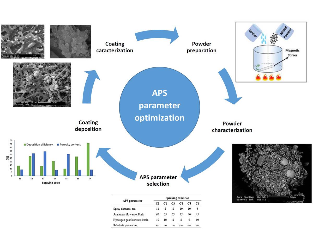 Experimental investigation and parameter optimization of Cr2O3 atmospheric plasma spray nanocoatings