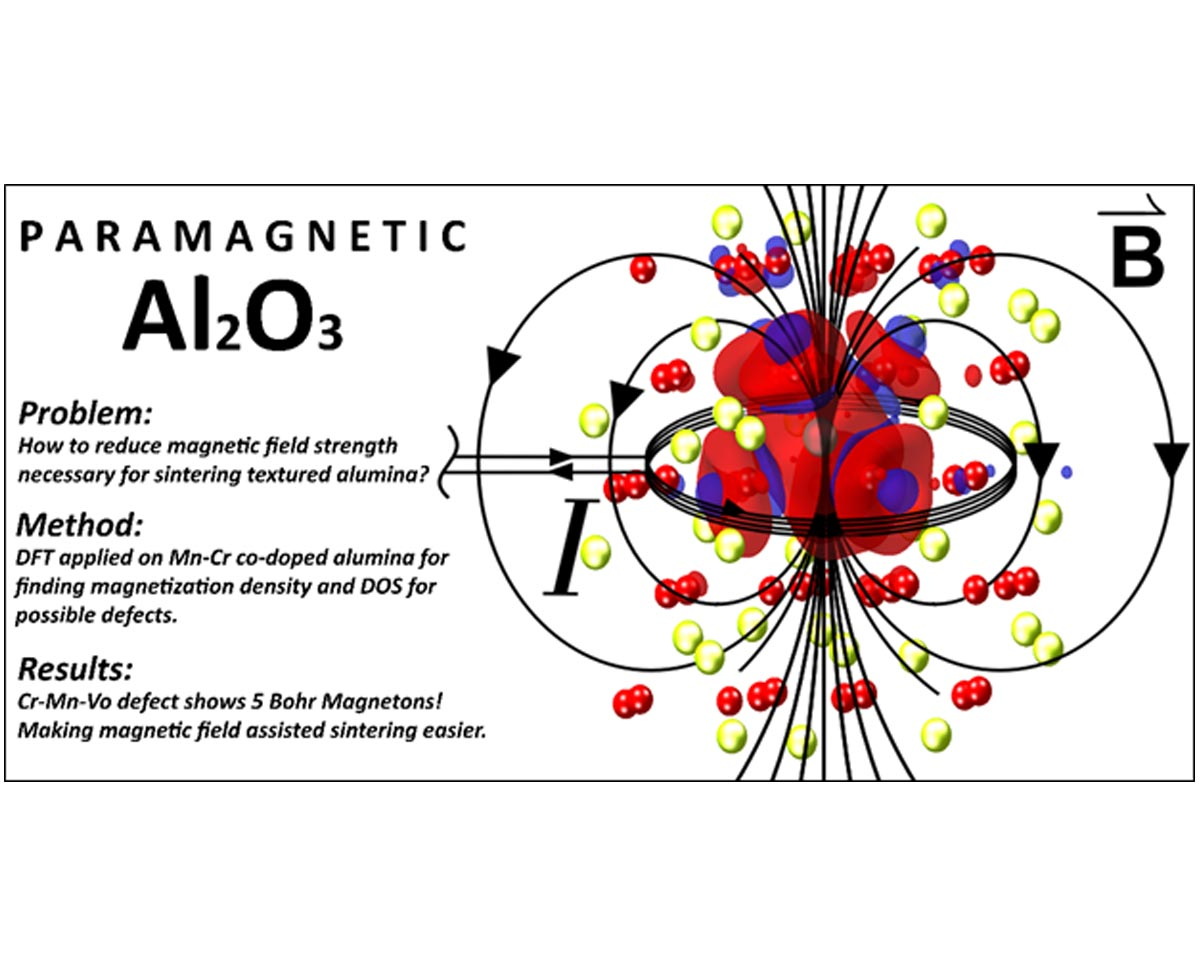 Ab-initio study of paramagnetic defects in Mn and Cr doped transparent polycrystalline Al2O3 ceramics
