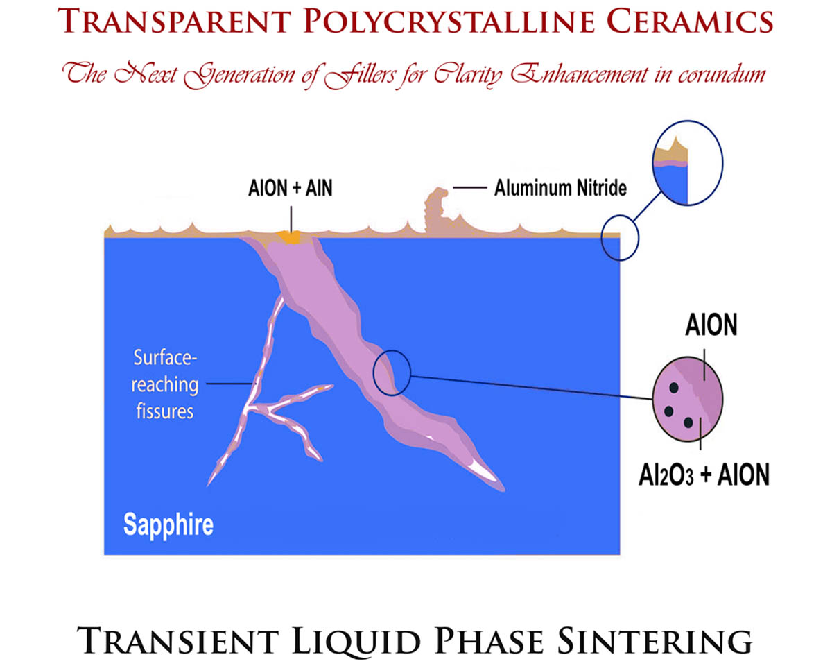 Sintered transparent polycrystalline ceramics: the next generation of fillers for clarity enhancement in corundum