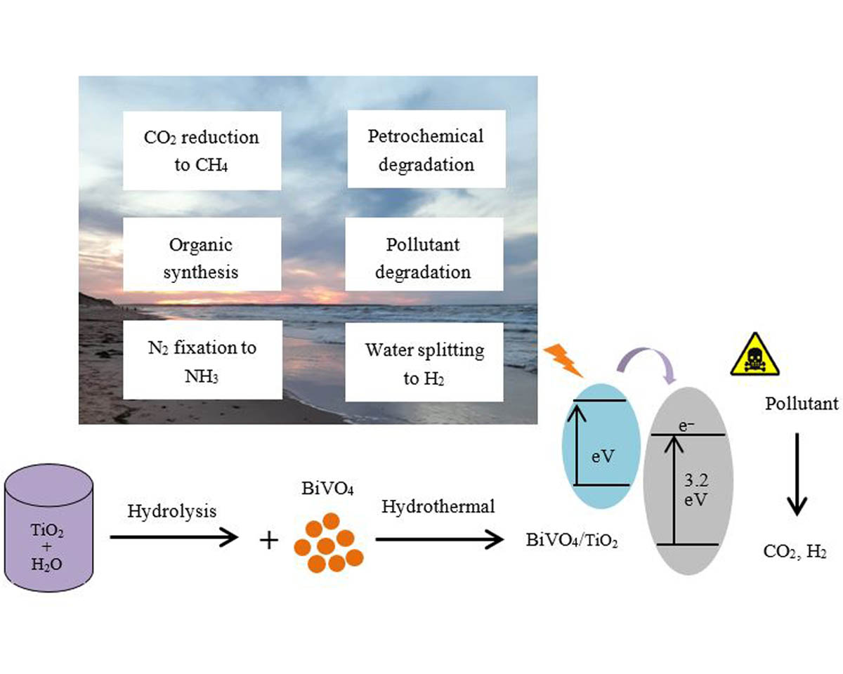 Advances in metal-based vanadate compound photocatalysts: synthesis, properties and applications
