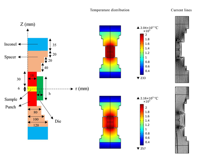 Effect of graphite die geometry on energy consumption during spark plasma sintering of zirconium diboride